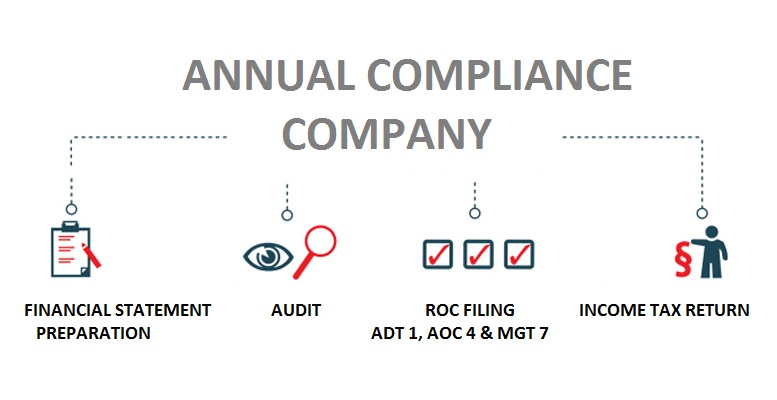 ANNUAL COMPLIANCE FOR COMPANY 2021