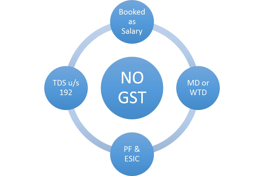No GST on Directors salary